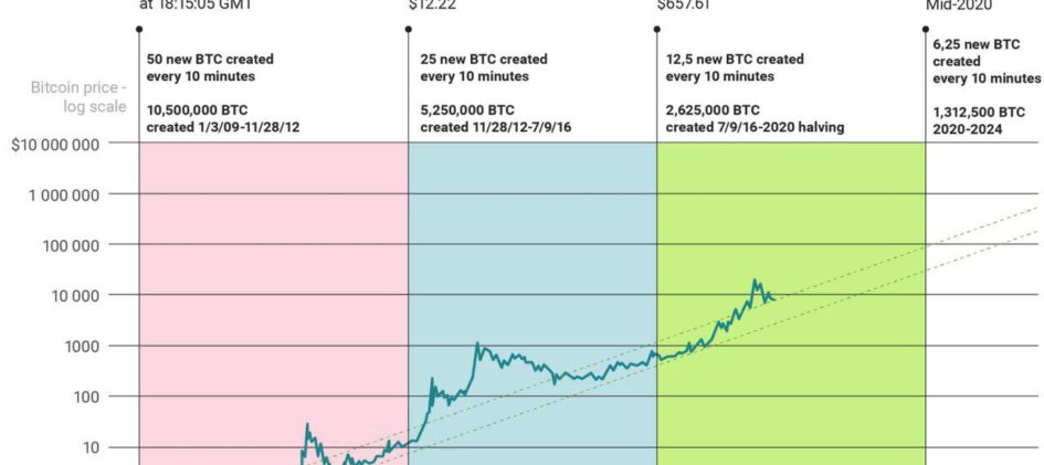 Bitcoin BTC Предстоящий халвинг в сети биткоина вызовет рост курса BTC до $60 000
