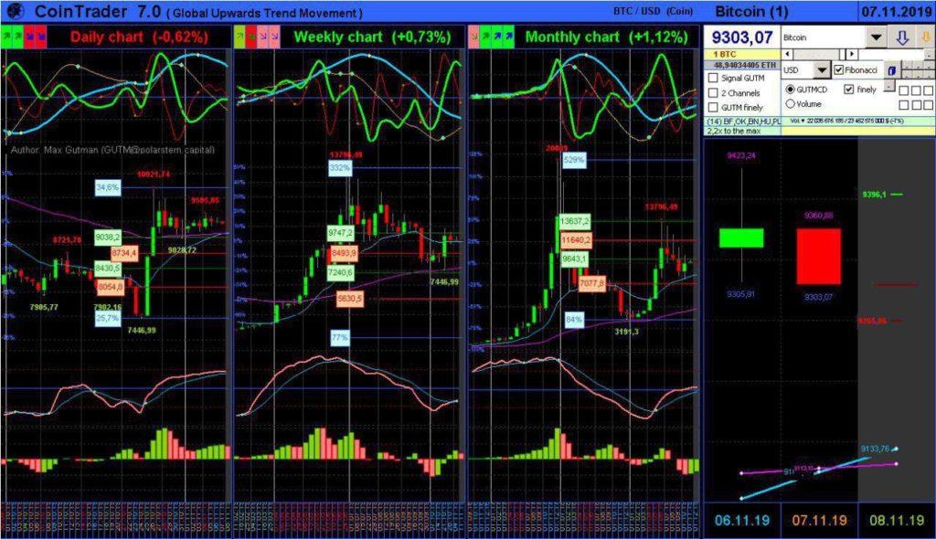 Обзор рынка криптовалют на 07.11.19