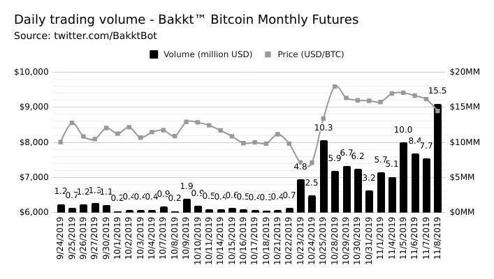 Bakkt BTC Futures Trading Volume Reaches $ 15 Million