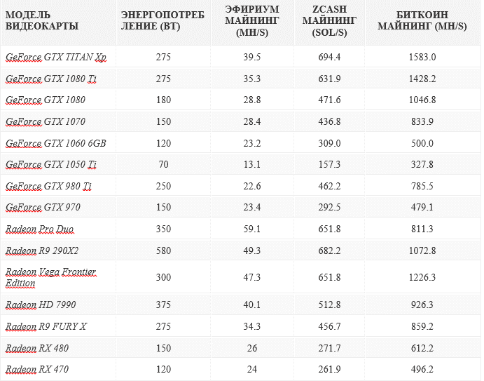 Лучшие видеокарты для майнинга (рейтинг таблицей)