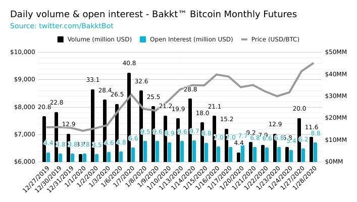 Расчёты в биткоинах на Bakkt стали использовать чаще, но об опционах не вспоминали неделю