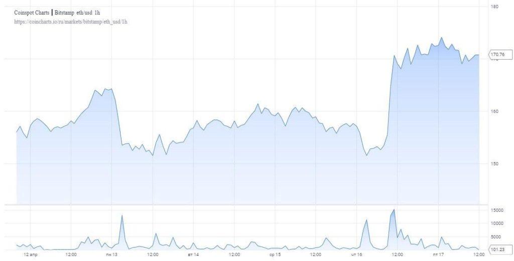Institutional investors massively accumulate Ethereum