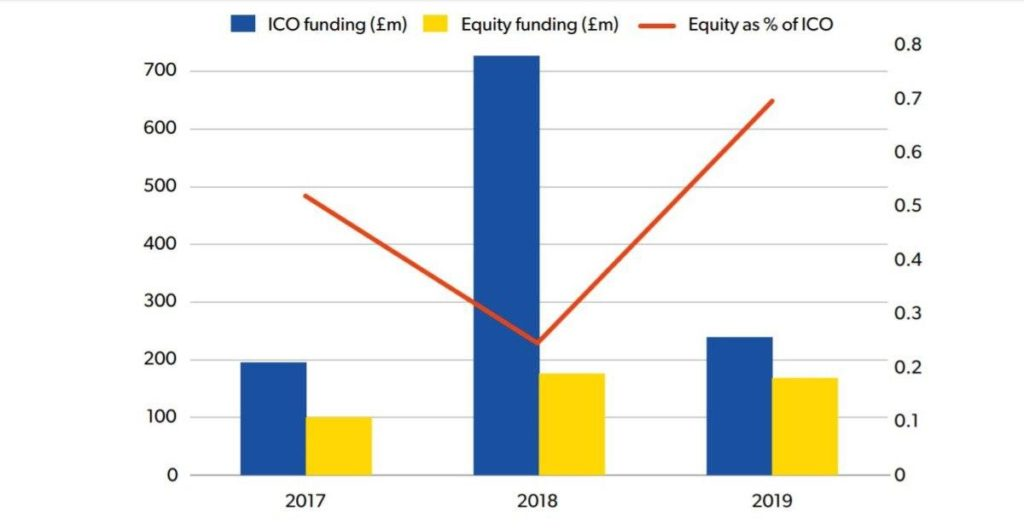 Crypto start-ups forget about ICOs and return to equity financing